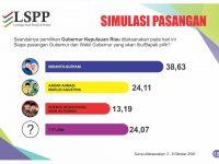 "Hasil Survei LSPP: Pasangan ""INSANI"" Ungguli Dua Pesaingnya"